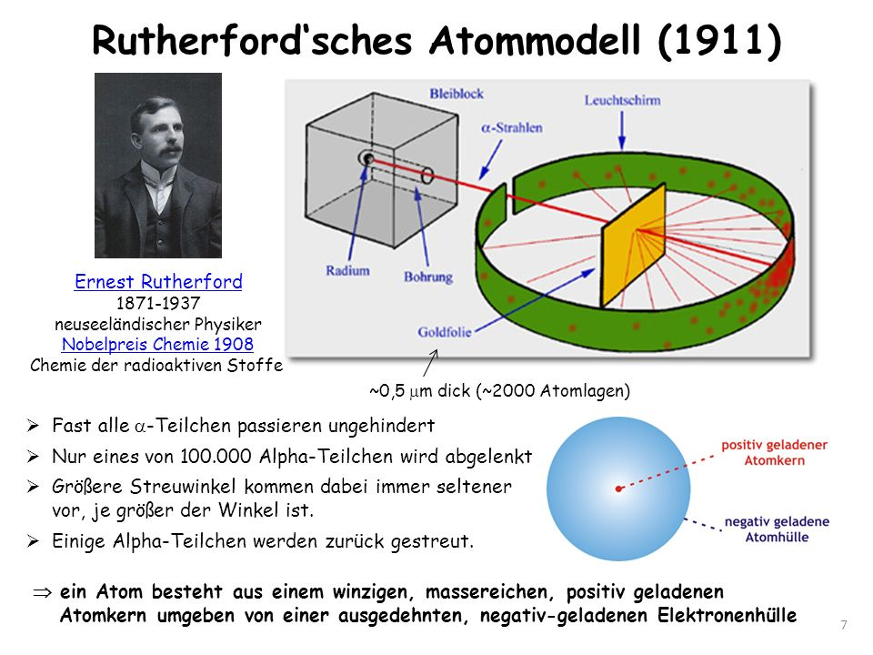 Rutherford'sches Atommodell (1911)
