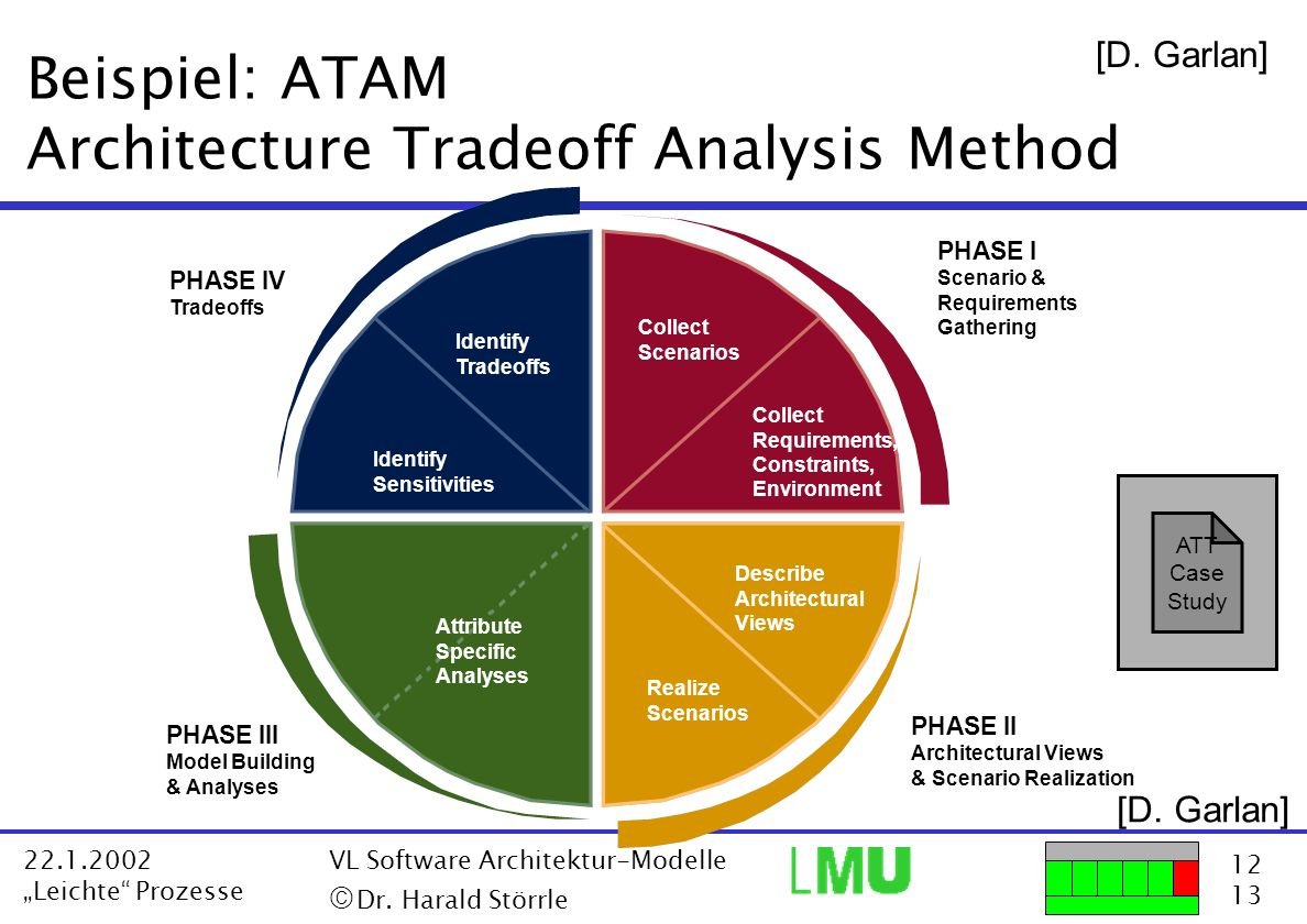 Beispiel: ATAM Architecture Tradeoff Analysis Method