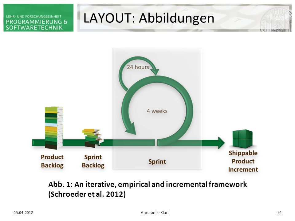 LAYOUT: Abbildungen Abb. 1: An iterative, empirical and incremental framework (Schroeder et al. 2012)