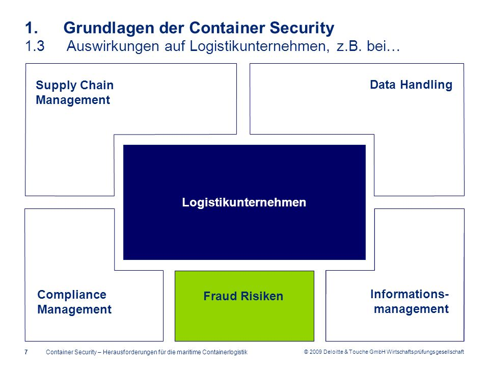 1. Grundlagen der Container Security 1. 3