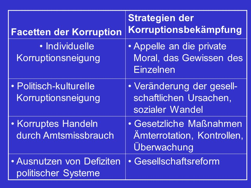 Facetten der Korruption