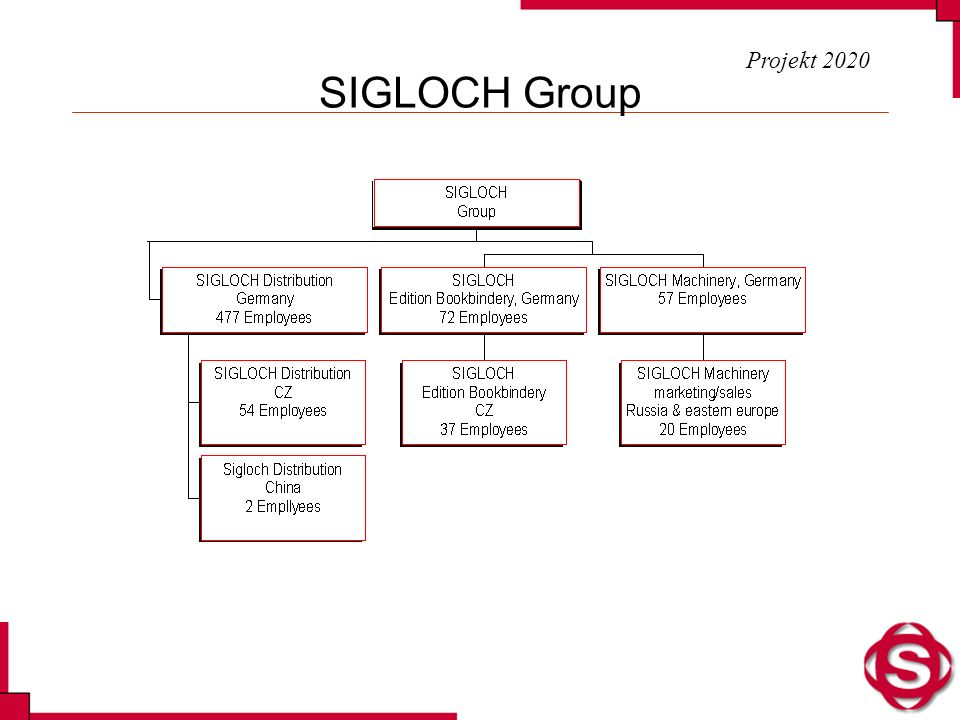 SIGLOCH Group Projekt 2020