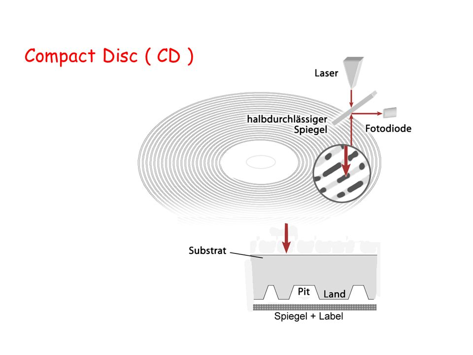 Compact Disc ( CD )