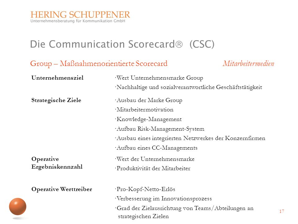 Die Communication Scorecard (CSC)