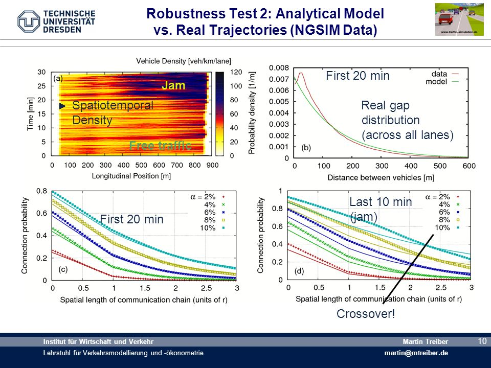 Robustness Test 2: Analytical Model vs. Real Trajectories (NGSIM Data)