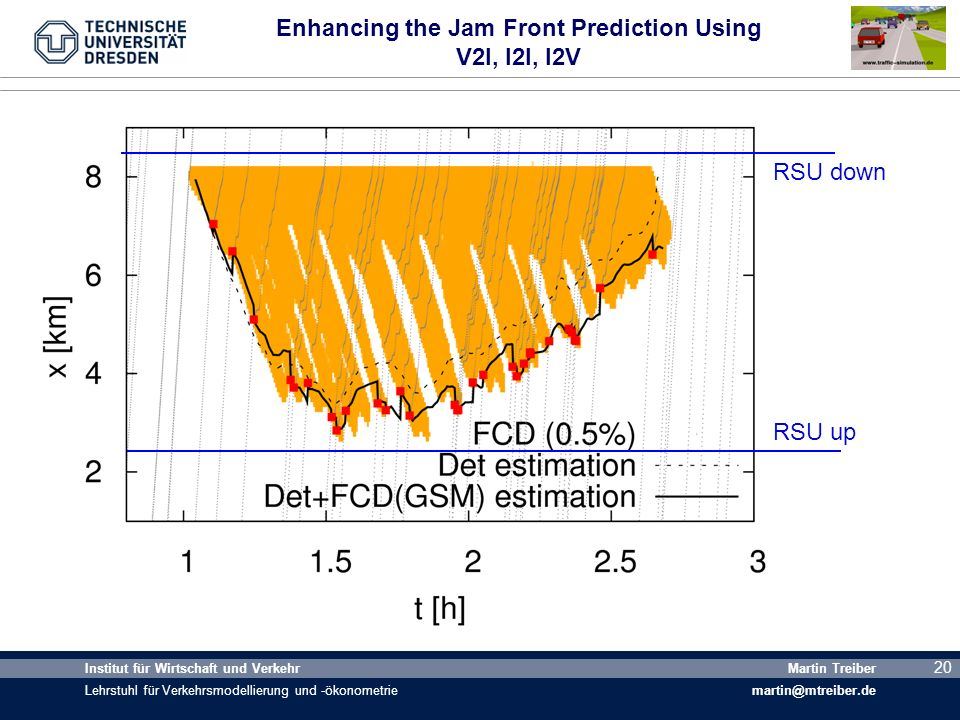Enhancing the Jam Front Prediction Using V2I, I2I, I2V
