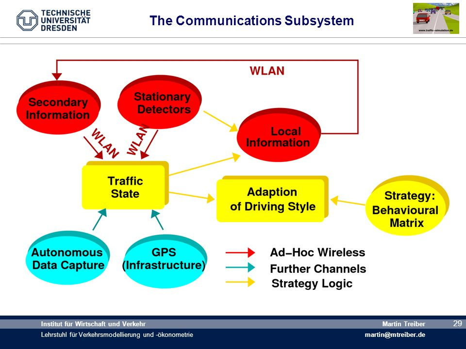 The Communications Subsystem