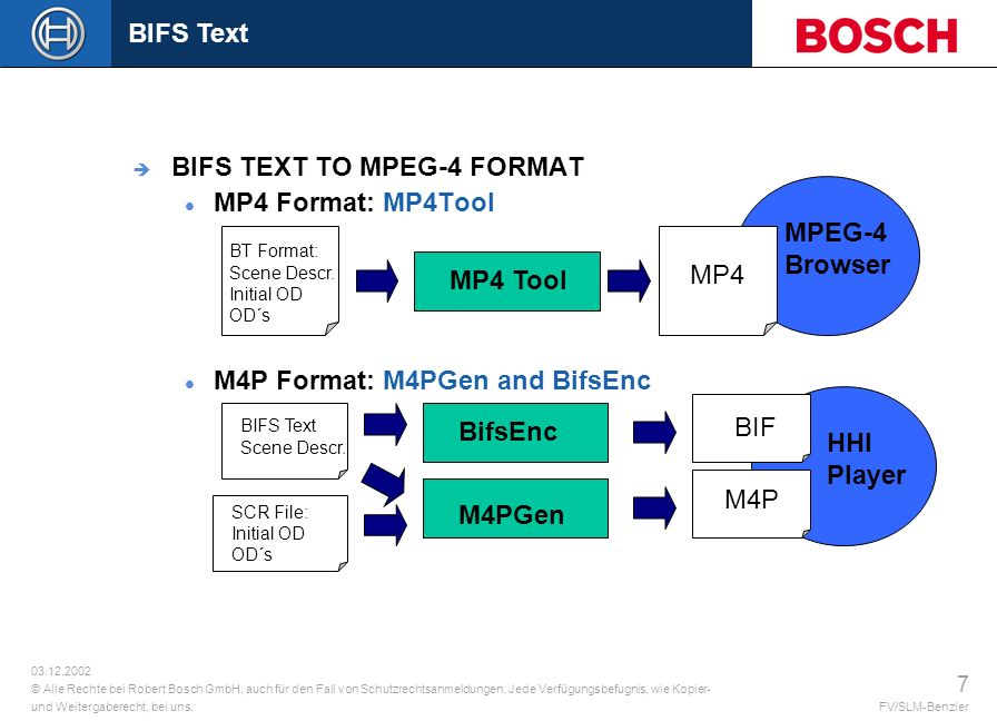 BIFS TEXT TO MPEG-4 FORMAT MP4 Format: MP4Tool