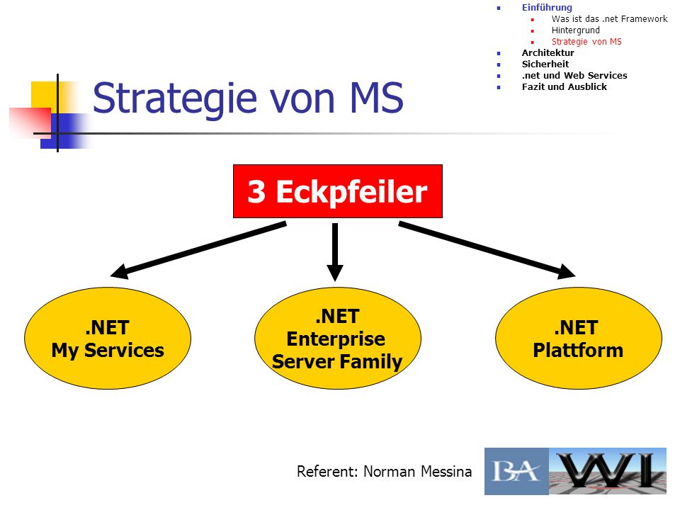 Strategie von MS 3 Eckpfeiler .NET My Services .NET Enterprise