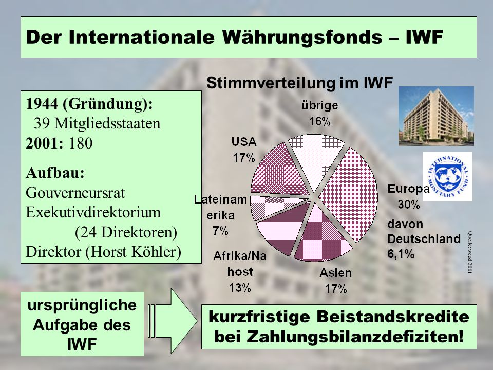 Der Internationale Währungsfonds – IWF