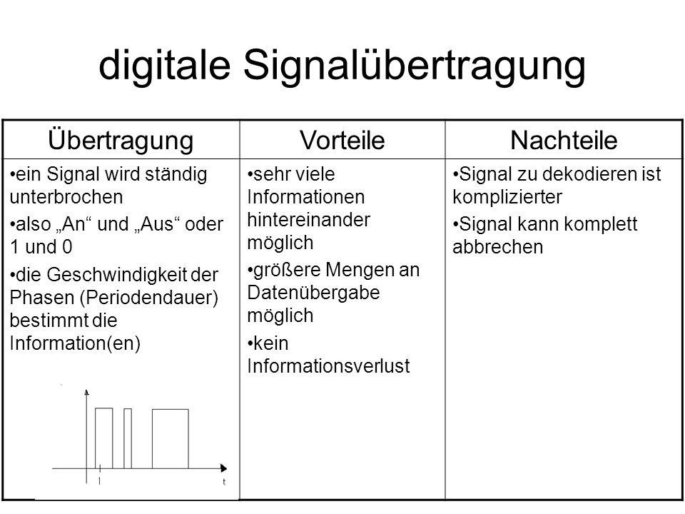 digitale Signalübertragung