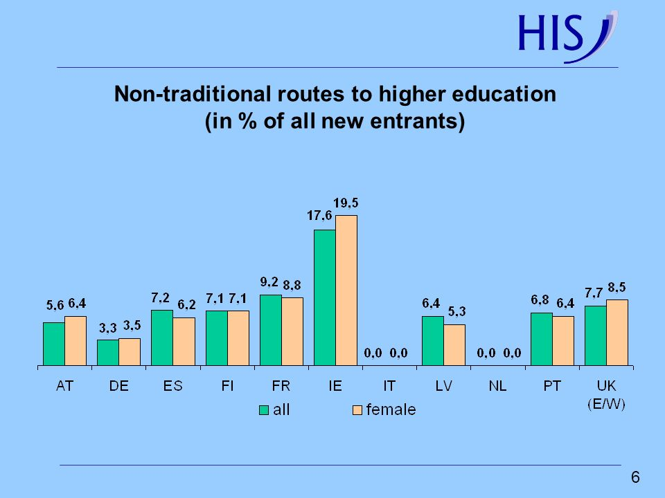Non-traditional routes to higher education (in % of all new entrants)