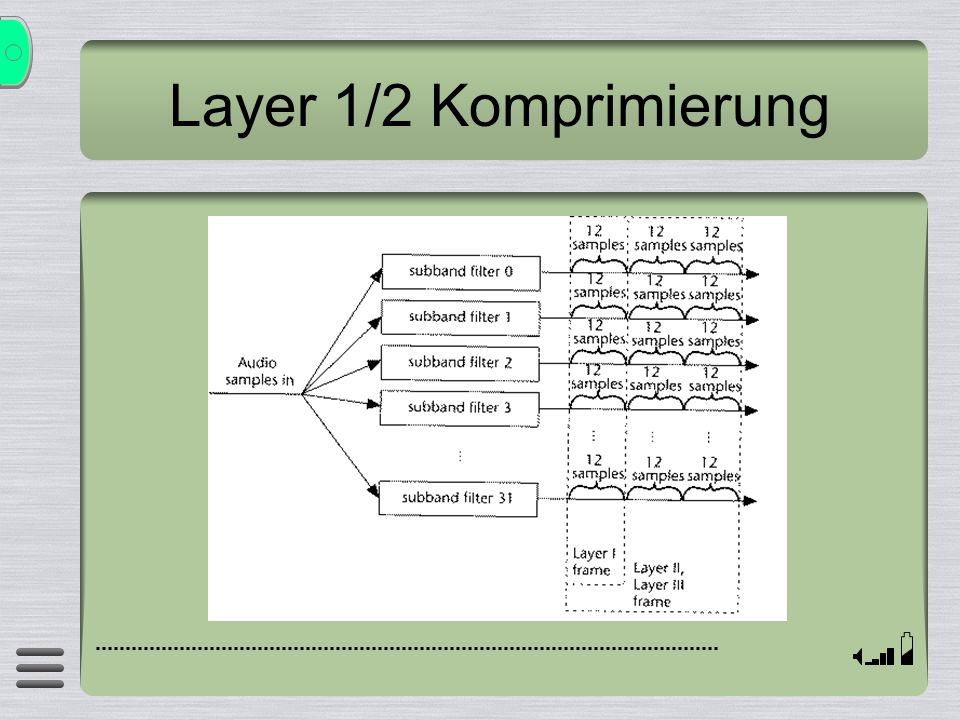 Layer 1/2 Komprimierung