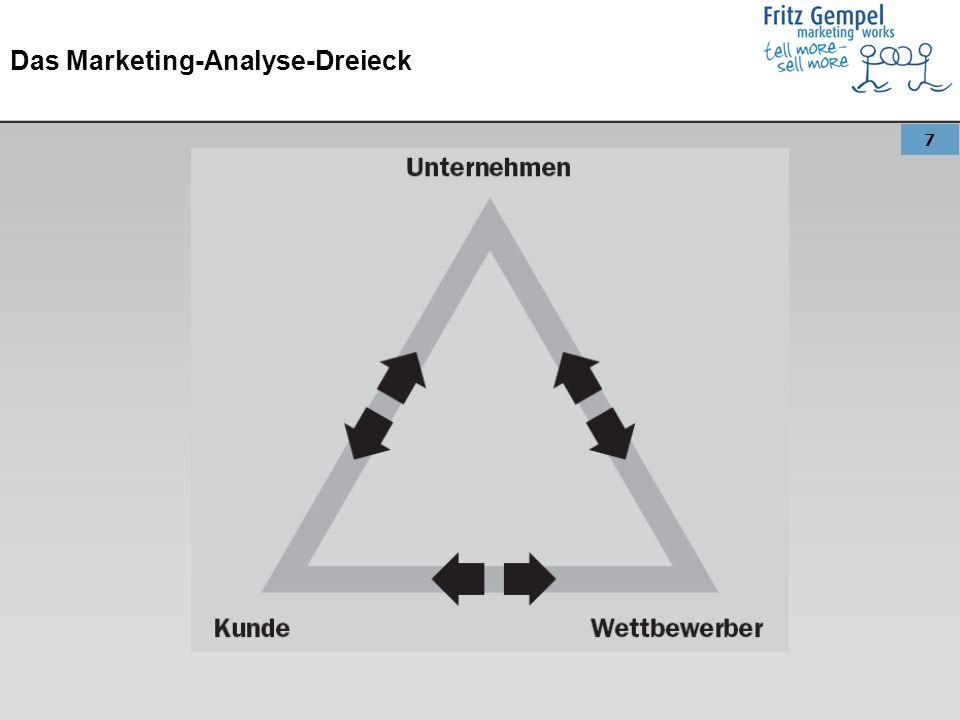 Das Marketing-Analyse-Dreieck