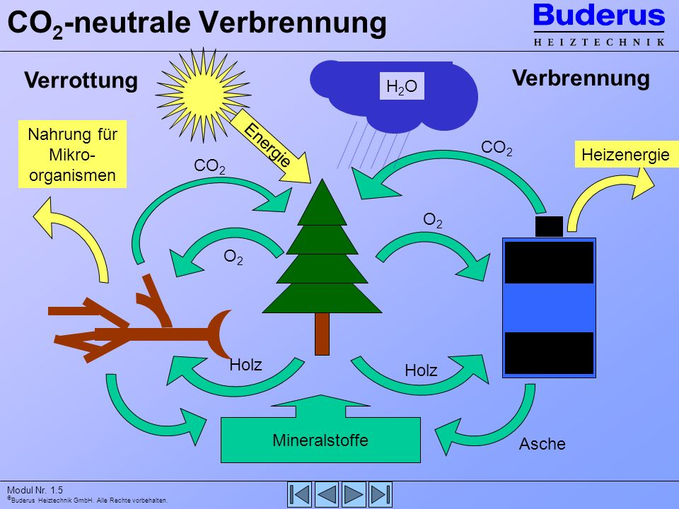 CO2-neutrale Verbrennung