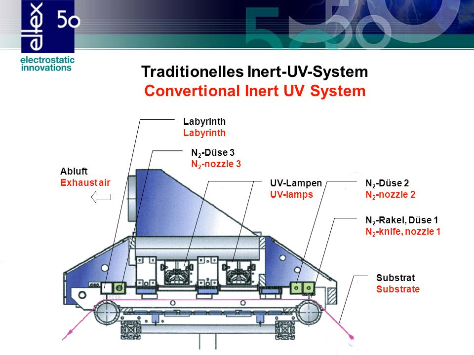 Traditionelles Inert-UV-System Convertional Inert UV System