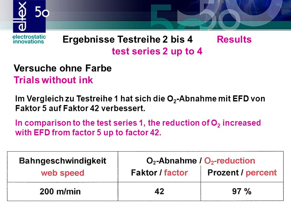 Ergebnisse Testreihe 2 bis 4 Results test series 2 up to 4