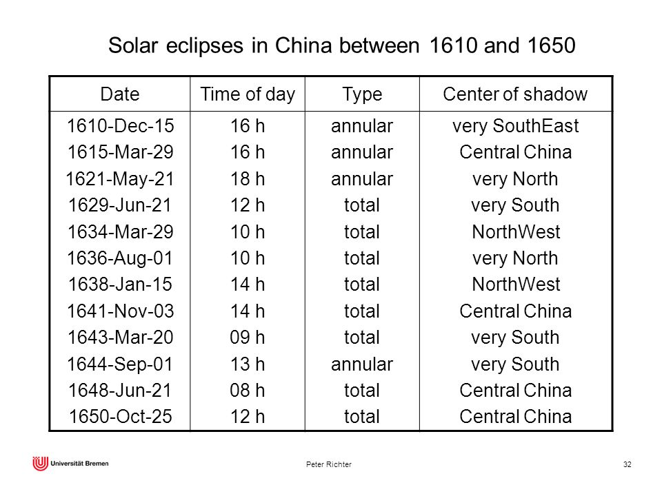 Solar eclipses in China between 1610 and 1650