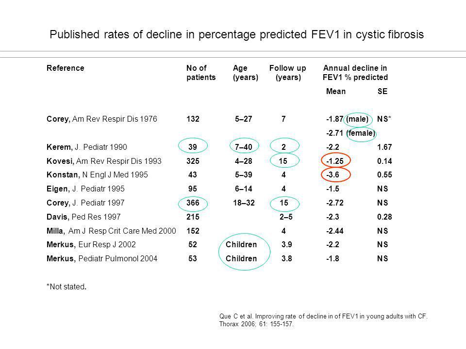 Published rates of decline in percentage predicted FEV1 in cystic fibrosis