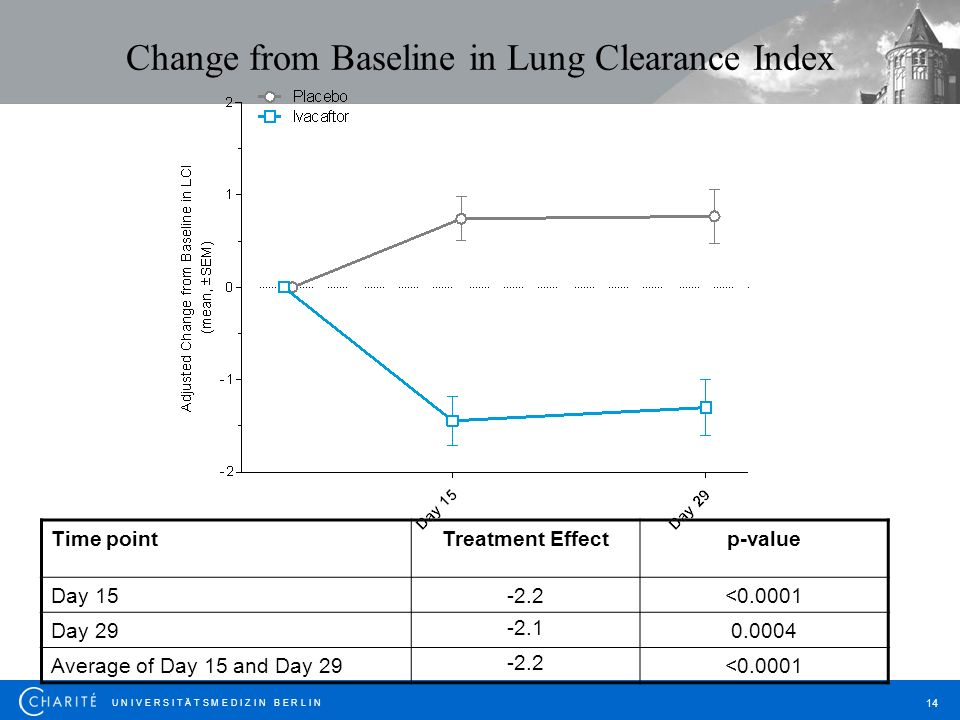Change from Baseline in Lung Clearance Index