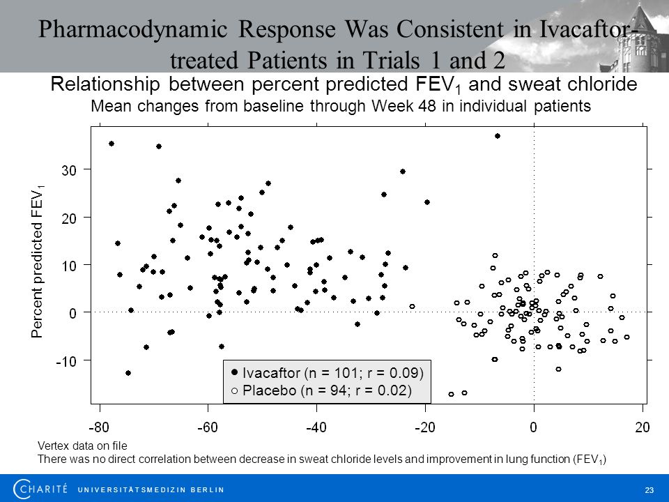 Pharmacodynamic Response Was Consistent in Ivacaftor-treated Patients in Trials 1 and 2