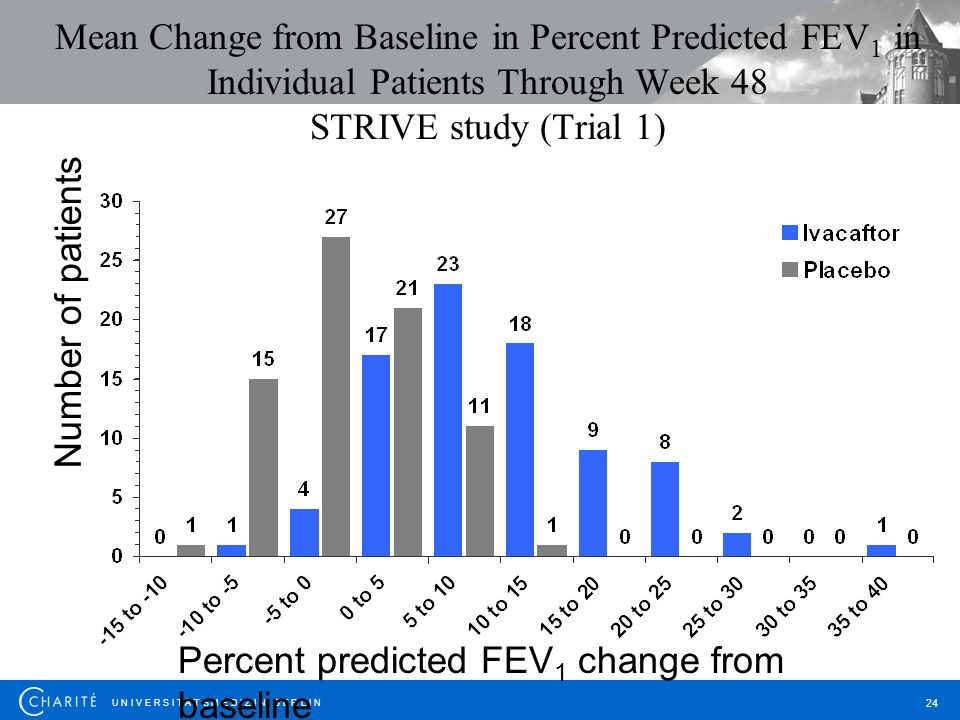 Percent predicted FEV1 change from baseline