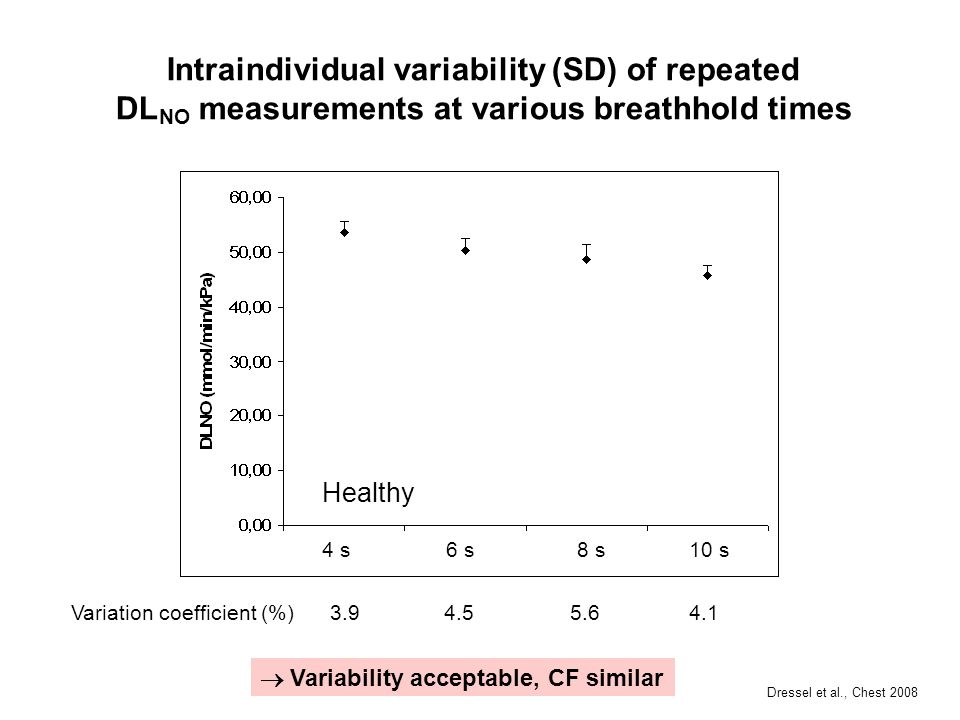 Intraindividual variability (SD) of repeated DLNO measurements at various breathhold times
