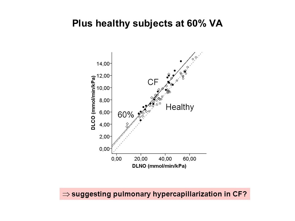 Plus healthy subjects at 60% VA