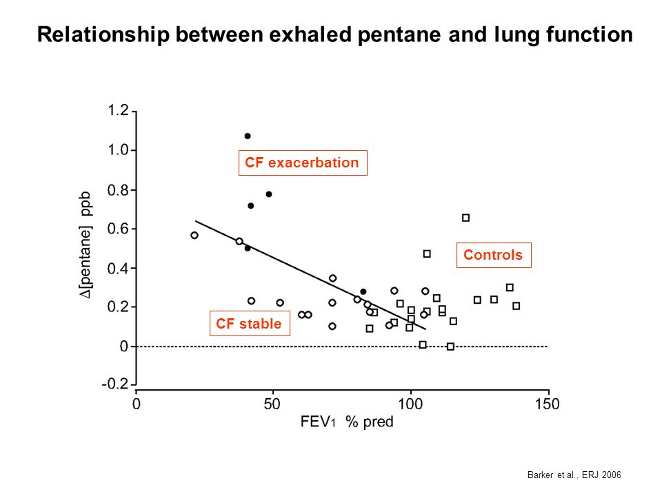 Relationship between exhaled pentane and lung function