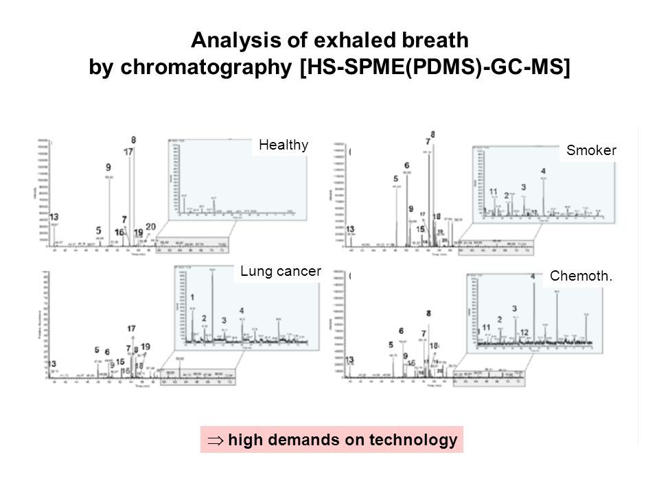 Analysis of exhaled breath by chromatography [HS-SPME(PDMS)-GC-MS]