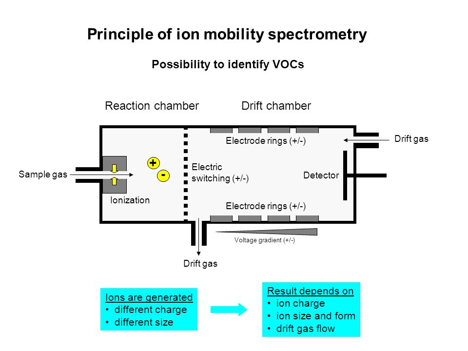 Principle of ion mobility spectrometry
