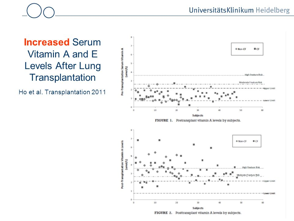 Increased Serum Vitamin A and E Levels After Lung Transplantation Ho et al. Transplantation 2011