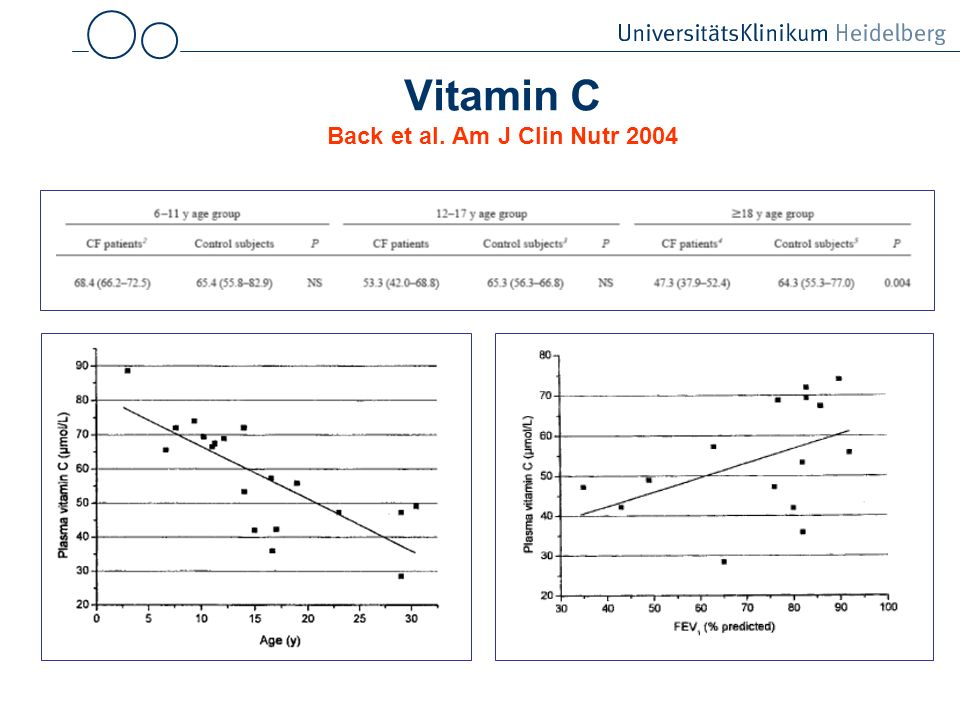 Vitamin C Back et al. Am J Clin Nutr 2004