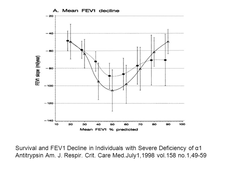 Kaplan–Meier cumulative mortality curves based on all eligible patients and deaths, plotted for subjects with initial FEV1 < 50% predicted and for those with initial FEV1 ⩾ 50% predicted. In each plot, separate curves are shown for subjects classified as never receiving (thick solid line), partly receiving (dotted line), and always receiving (narrow solid line) augmentation therapy. The log-rank p value presented is for a comparison of the subjects never receiving therapy with the combined group of subjects partly or always receiving therapy. (A and B) Kaplan–Meier plots of survival from time of enrollment using data from all subjects. (C and D) Similar analysis, but restricted to those subjects who had follow-up contact for at least 6 mo after enrolling in the Registry.