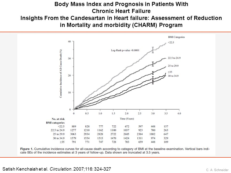 Body Mass Index and Prognosis in Patients With Chronic Heart Failure Insights From the Candesartan in Heart failure: Assessment of Reduction in Mortality and morbidity (CHARM) Program