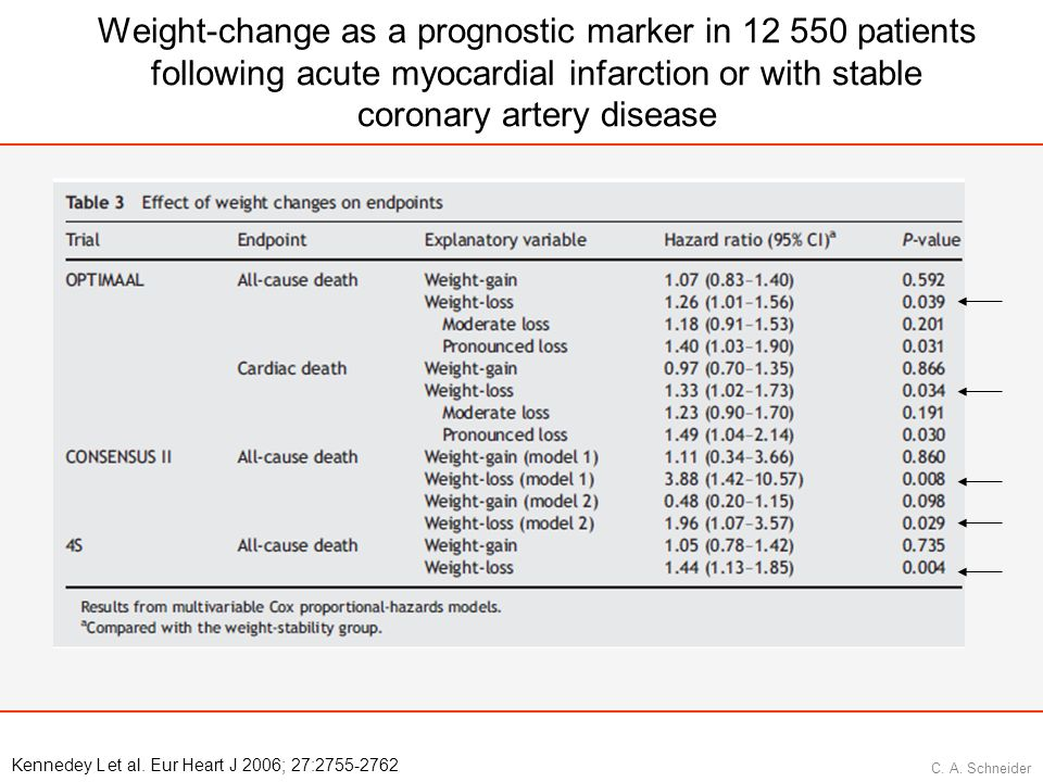 Weight-change as a prognostic marker in patients following acute myocardial infarction or with stable coronary artery disease
