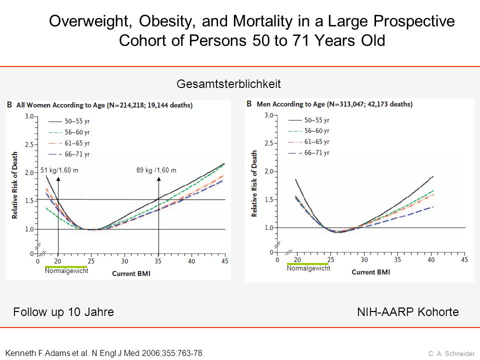 Overweight, Obesity, and Mortality in a Large Prospective Cohort of Persons 50 to 71 Years Old