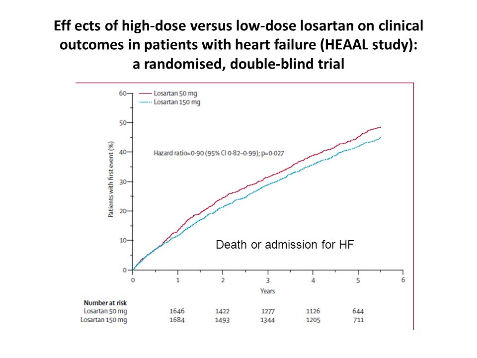 Eff ects of high-dose versus low-dose losartan on clinical outcomes in patients with heart failure (HEAAL study): a randomised, double-blind trial