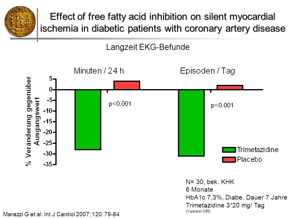Effect of free fatty acid inhibition on silent myocardial ischemia in diabetic patients with coronary artery disease