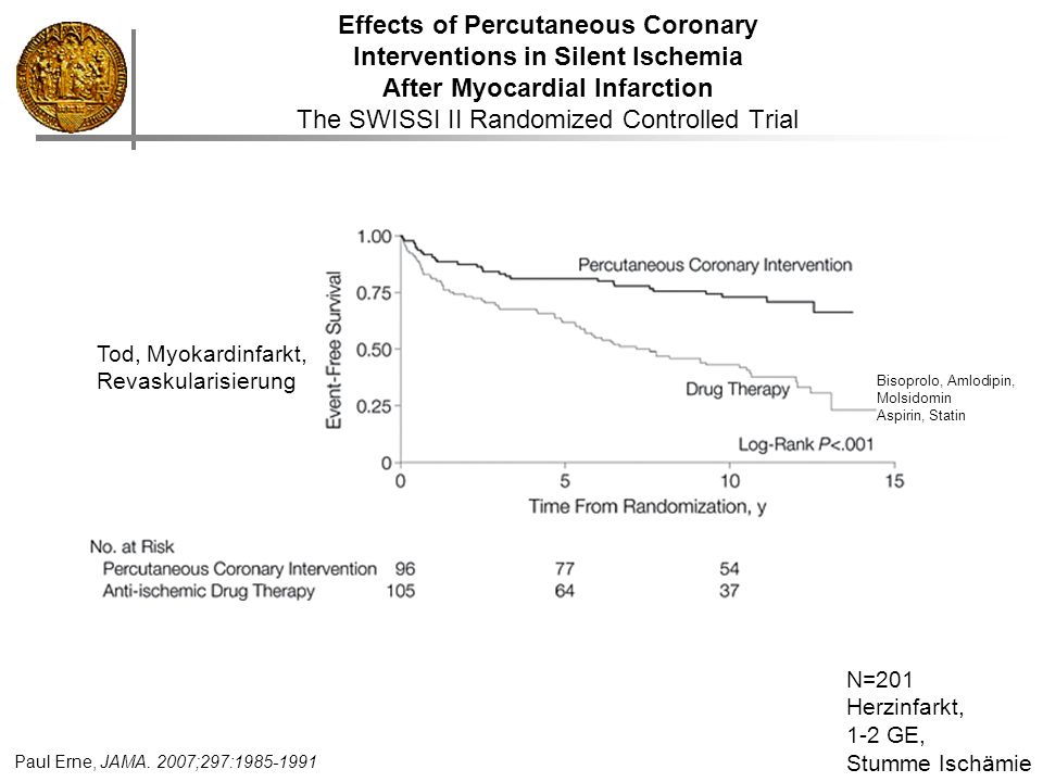 Effects of Percutaneous Coronary Interventions in Silent Ischemia After Myocardial Infarction The SWISSI II Randomized Controlled Trial