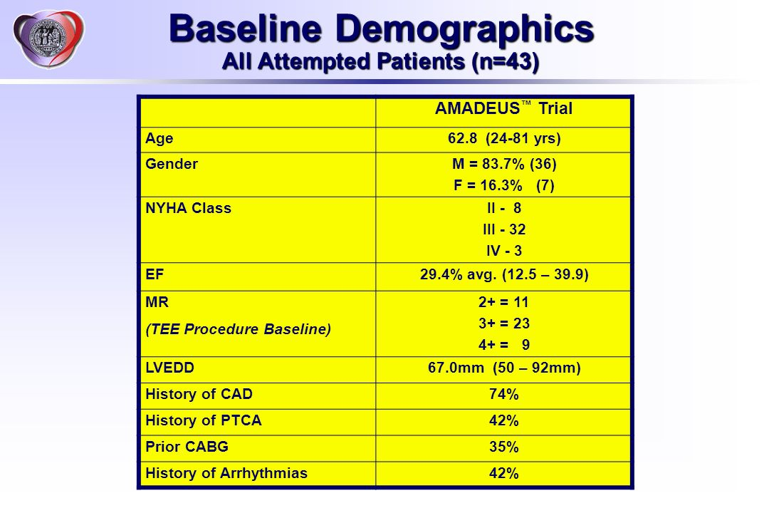 Baseline Demographics All Attempted Patients (n=43)