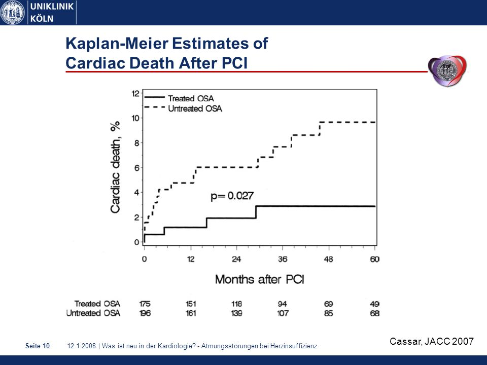 Kaplan-Meier Estimates of Cardiac Death After PCI