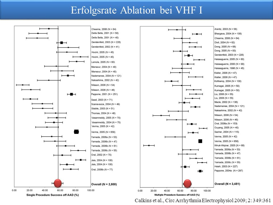 Erfolgsrate Ablation bei VHF I