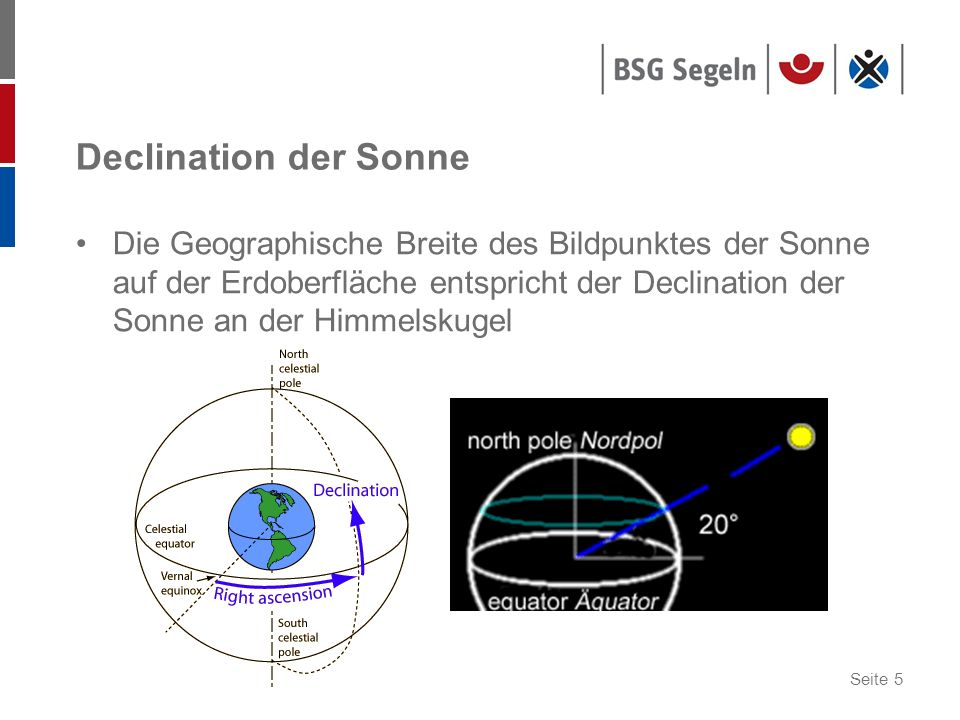 Declination der Sonne