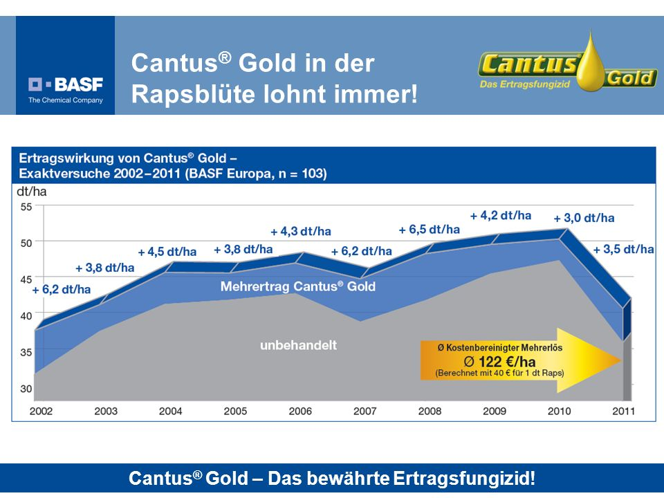 Cantus® Gold in der Rapsblüte lohnt immer!
