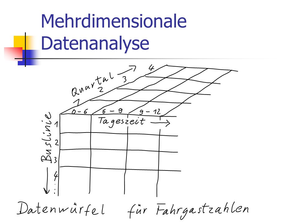 Mehrdimensionale Datenanalyse
