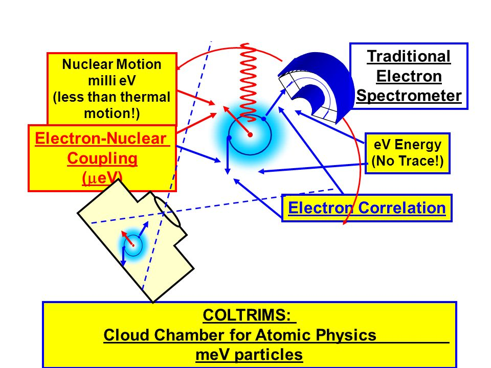 Cloud Chamber for Atomic Physics