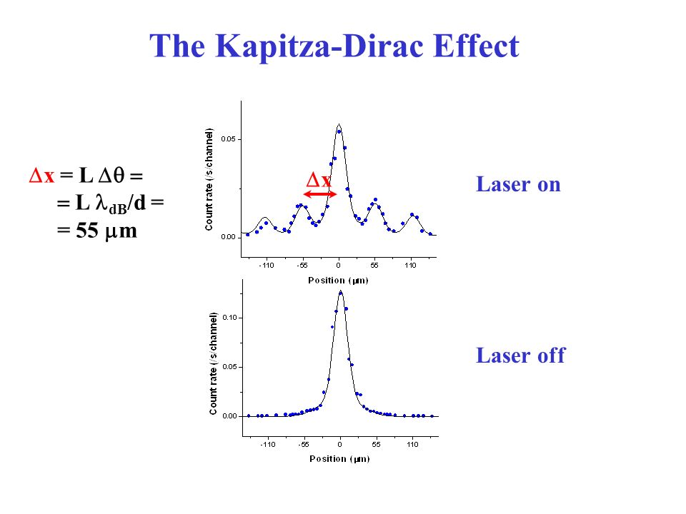 The Kapitza-Dirac Effect