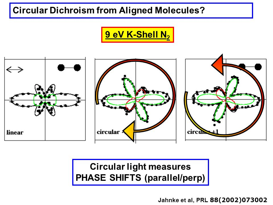 Circular light measures PHASE SHIFTS (parallel/perp)