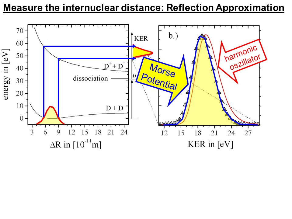 Measure the internuclear distance: Reflection Approximation